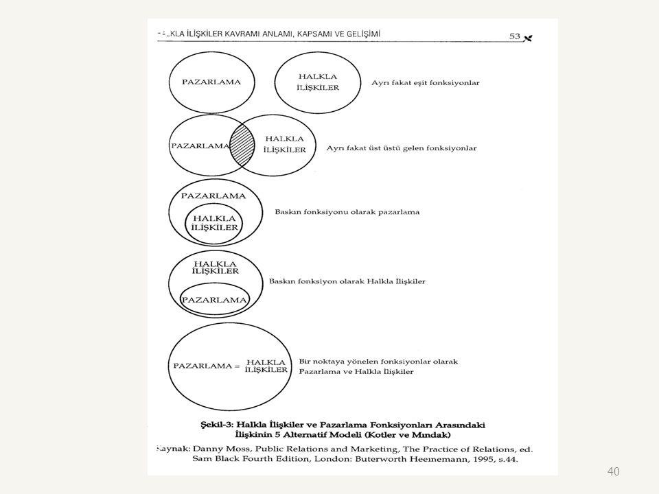 Pazarlama ve Halkla İlişkiler Arasındaki ilişkinin Beş Modeli Ayrı ama eşit işlev modeli Eşit ama kesişen işlev modeli Pazarlamanın ağır bastığı işlev
