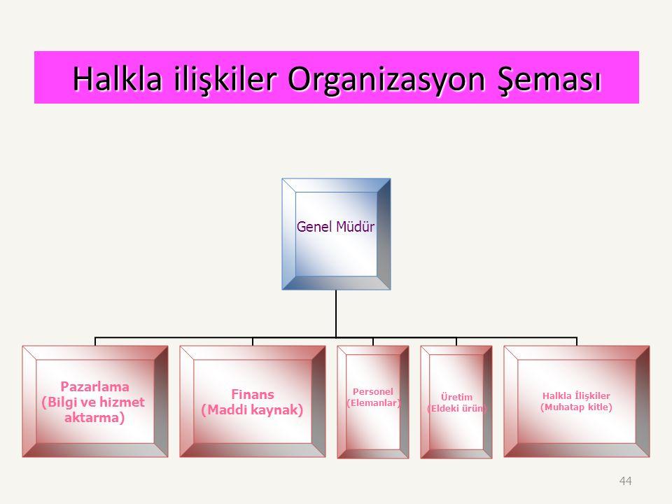 43 Halkla ilişkiler Organizasyon Şeması