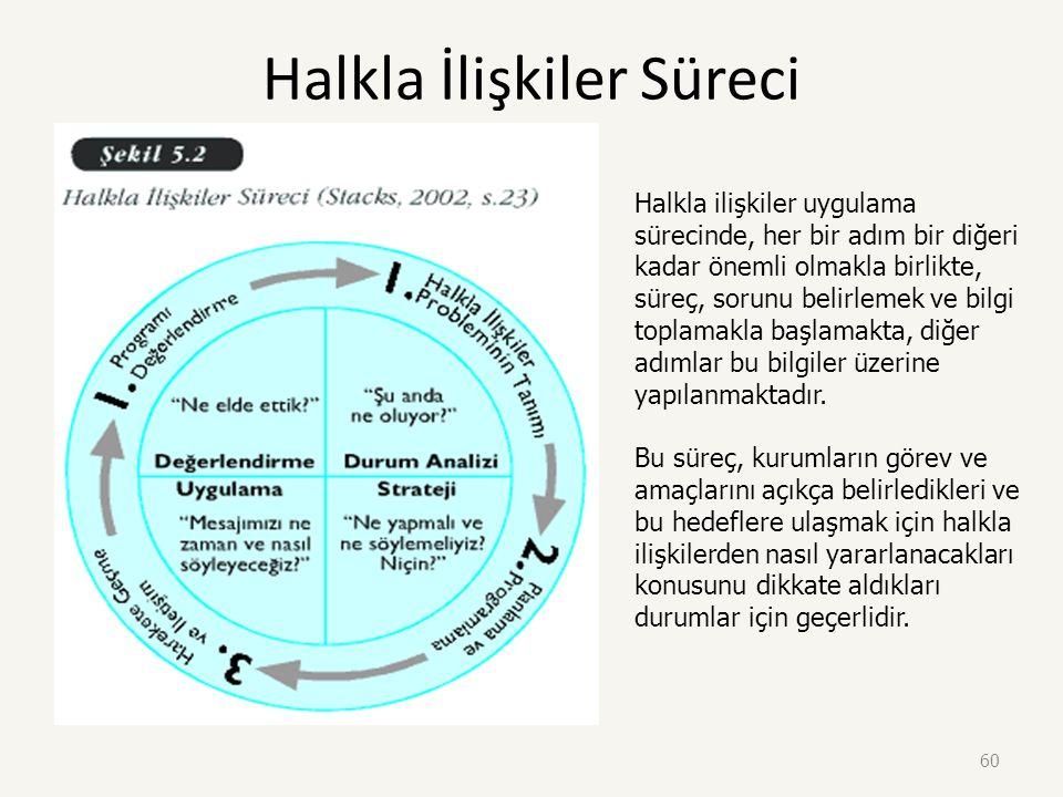 59 Halkla İlişkiler Süreci Araştırma & Sorunu tanımlama (Bilgi toplama) (hedef hakkında durum analizi yapma) Çevreyi izleme, kimlik, iletişim ve sosya