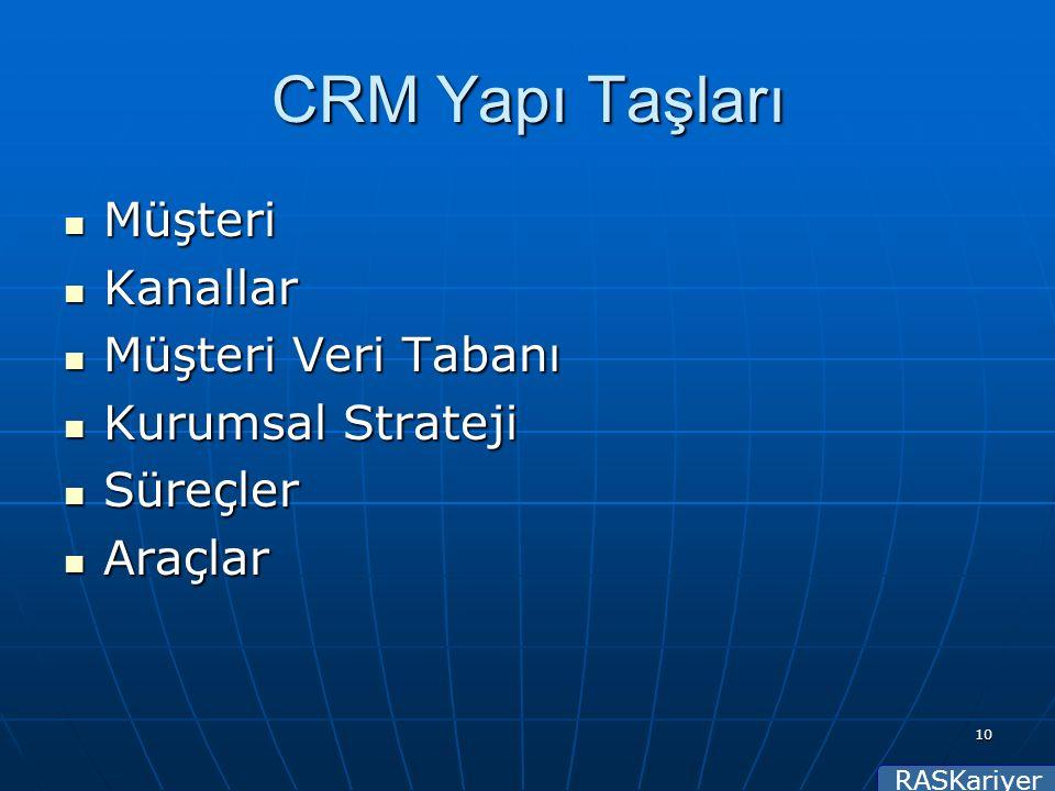 RASKariyer 10 CRM Yapı Taşları Müşteri Müşteri Kanallar Kanallar Müşteri Veri Tabanı Müşteri Veri Tabanı Kurumsal Strateji Kurumsal Strateji Süreçler Süreçler Araçlar Araçlar