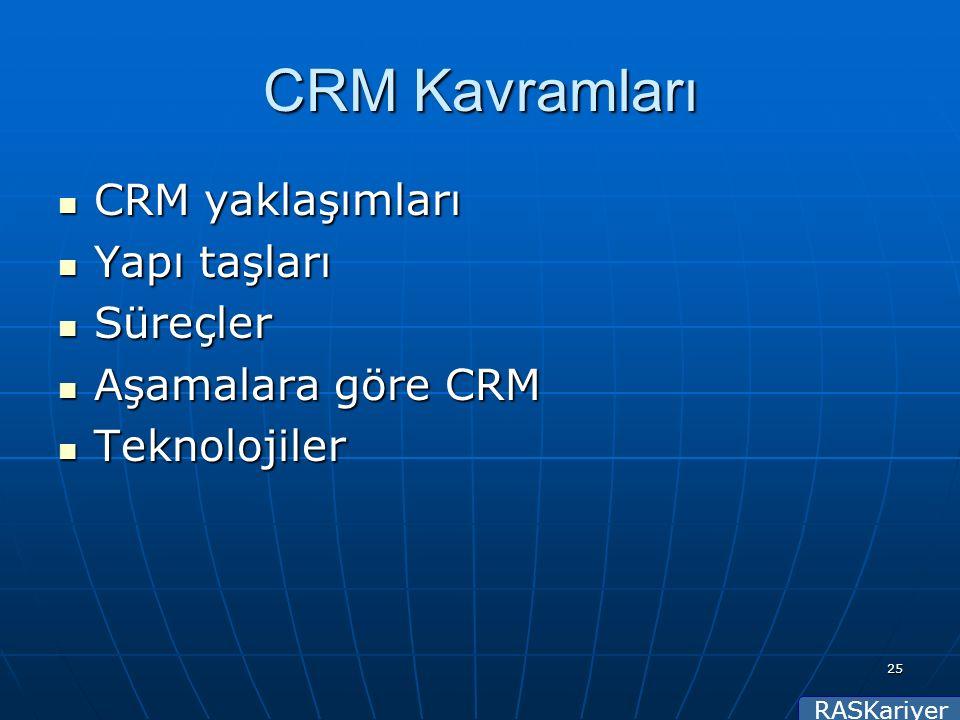 RASKariyer 25 CRM Kavramları CRM yaklaşımları CRM yaklaşımları Yapı taşları Yapı taşları Süreçler Süreçler Aşamalara göre CRM Aşamalara göre CRM Teknolojiler Teknolojiler