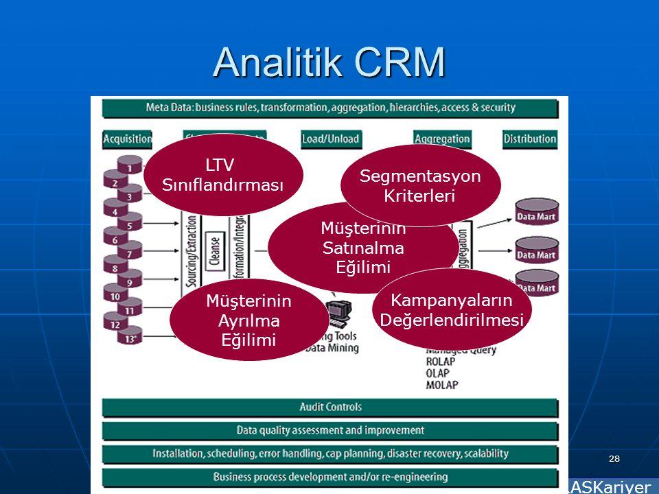 RASKariyer 28 Analitik CRM Müşterinin Satınalma Eğilimi Müşterinin Ayrılma Eğilimi LTV Sınıflandırması Segmentasyon Kriterleri Kampanyaların Değerlendirilmesi
