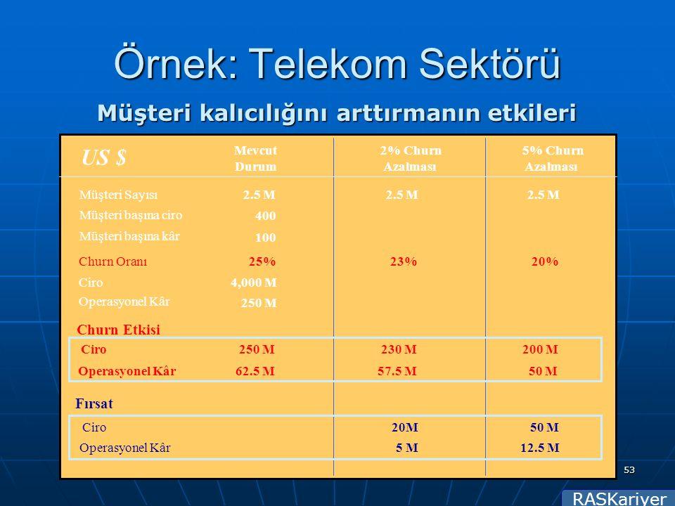 RASKariyer 53 Müşteri kalıcılığını arttırmanın etkileri Mevcut Durum Müşteri Sayısı2.5 M Müşteri başına ciro 400 Müşteri başına kâr 100 US $ Ciro4,000 M Operasyonel Kâr 250 M 230 M 57.5 M Churn Etkisi Ciro250 M Operasyonel Kâr62.5 M Fırsat Ciro20M Operasyonel Kâr5 M Churn Oranı25% 2% Churn Azalması 2.5 M 23% 50 M 12.5 M 200 M 50 M 5% Churn Azalması 2.5 M 20% Örnek: Telekom Sektörü