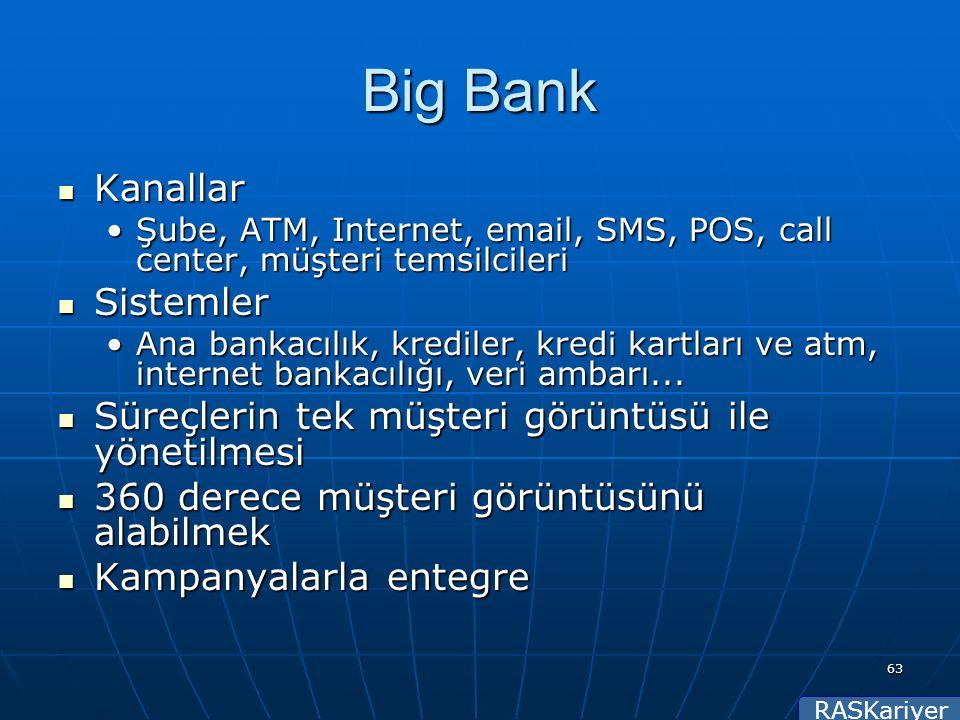 RASKariyer 63 Big Bank Kanallar Kanallar Şube, ATM, Internet, email, SMS, POS, call center, müşteri temsilcileriŞube, ATM, Internet, email, SMS, POS, call center, müşteri temsilcileri Sistemler Sistemler Ana bankacılık, krediler, kredi kartları ve atm, internet bankacılığı, veri ambarı...Ana bankacılık, krediler, kredi kartları ve atm, internet bankacılığı, veri ambarı...