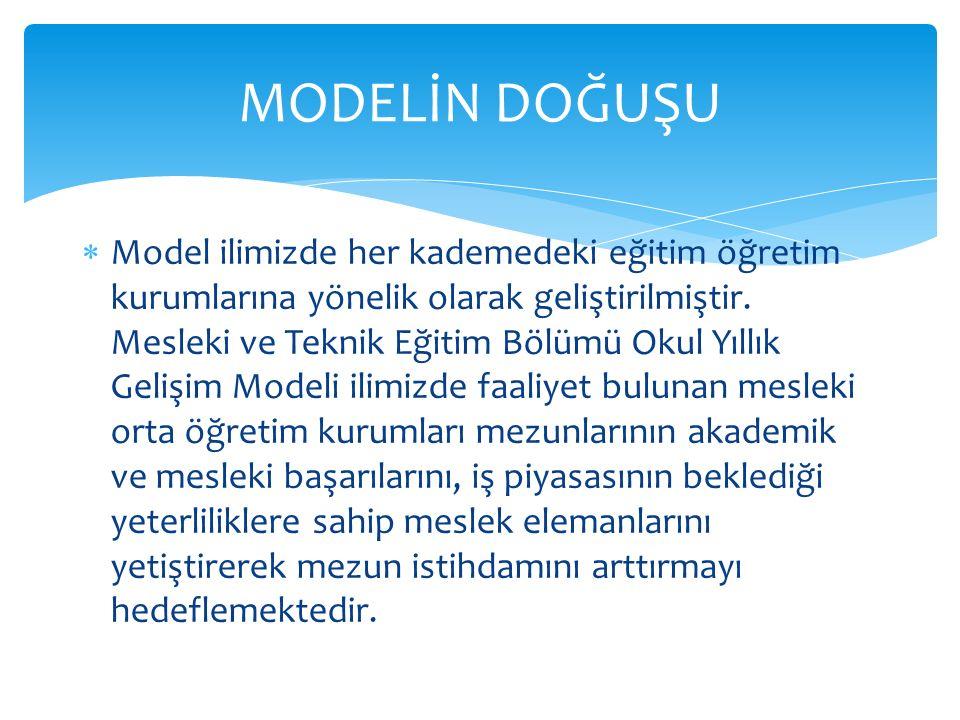  Model ilimizde her kademedeki eğitim öğretim kurumlarına yönelik olarak geliştirilmiştir. Mesleki ve Teknik Eğitim Bölümü Okul Yıllık Gelişim Modeli