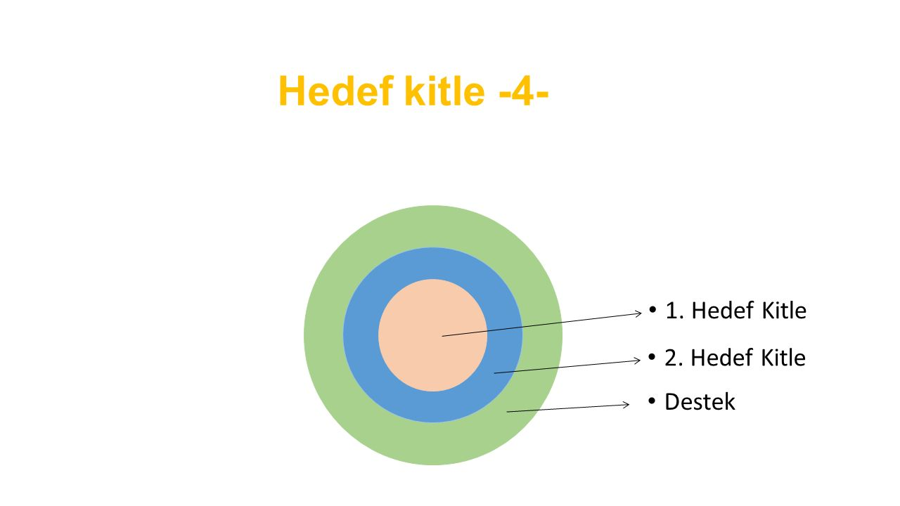Hedef kitle -4- 1. Hedef Kitle 2. Hedef Kitle Destek