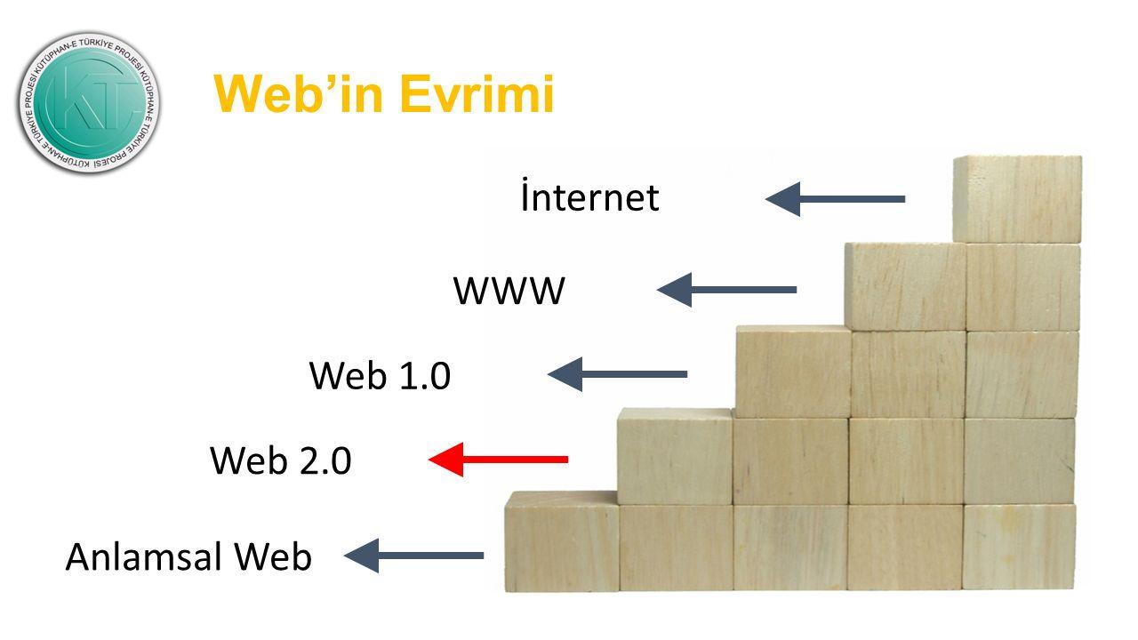 İnternet WWW Web 1.0 Web 2.0 Anlamsal Web Web'in Evrimi