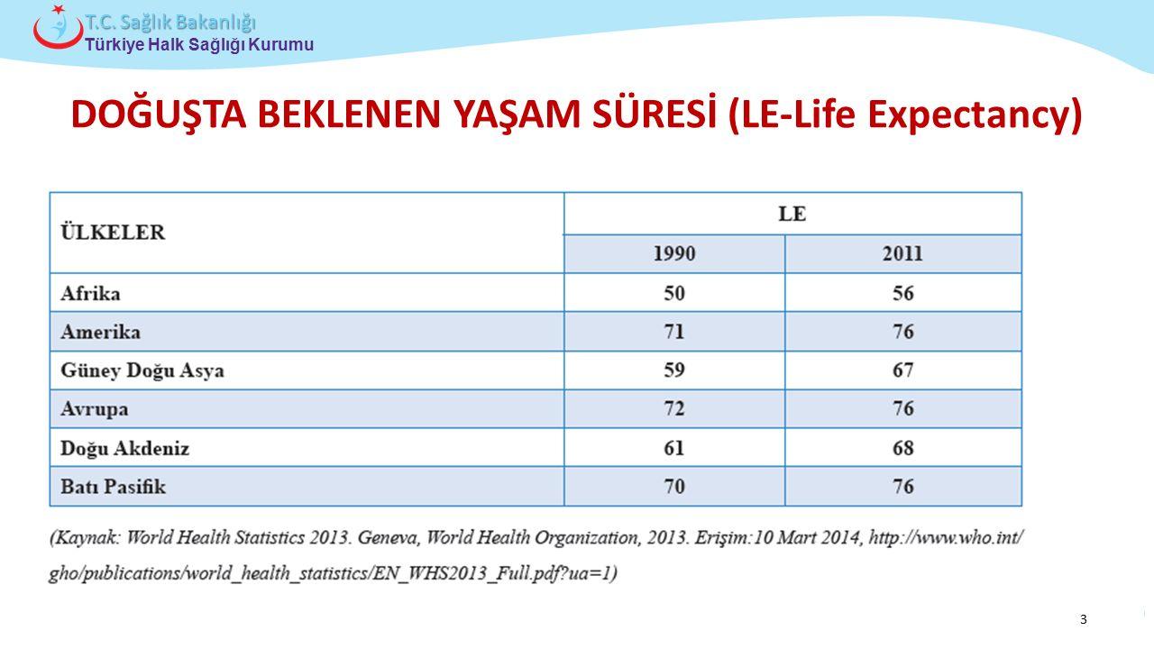 Çocuk ve Ergen Sağlığı Daire Başkanlığı Türkiye Halk Sağlığı Kurumu T.C. Sağlık Bakanlığı DOĞUŞTA BEKLENEN YAŞAM SÜRESİ (LE-Life Expectancy) 3