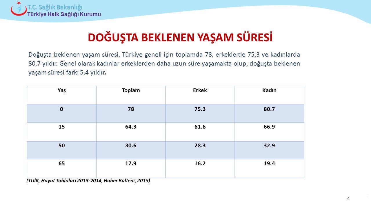 Çocuk ve Ergen Sağlığı Daire Başkanlığı Türkiye Halk Sağlığı Kurumu T.C. Sağlık Bakanlığı DOĞUŞTA BEKLENEN YAŞAM SÜRESİ YaşToplamErkekKadın 07875.380.