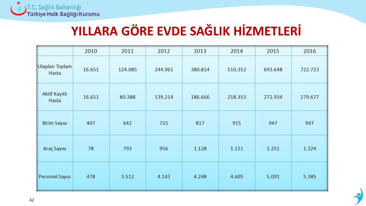 Çocuk ve Ergen Sağlığı Daire Başkanlığı Türkiye Halk Sağlığı Kurumu T.C. Sağlık Bakanlığı 42 YILLARA GÖRE EVDE SAĞLIK HİZMETLERİ