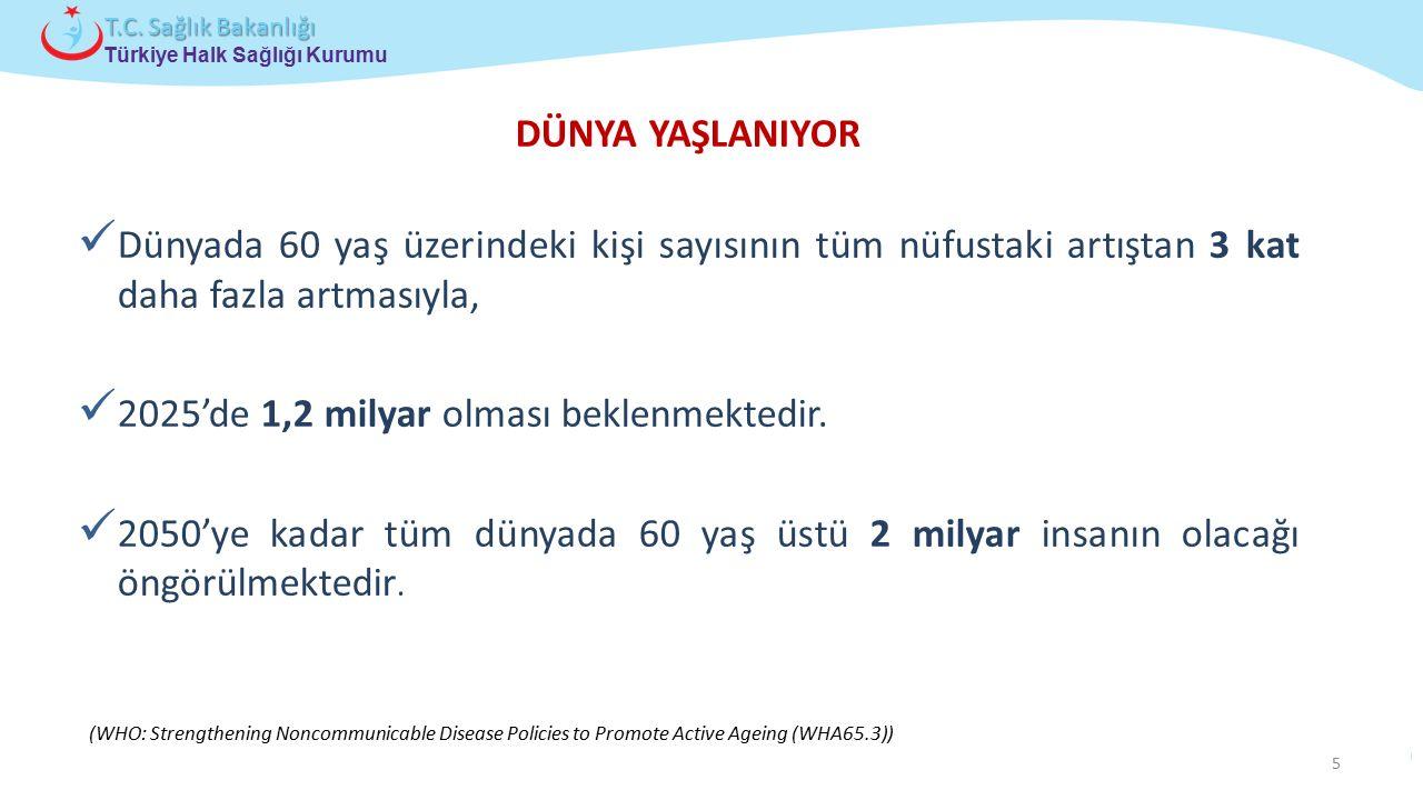 Çocuk ve Ergen Sağlığı Daire Başkanlığı Türkiye Halk Sağlığı Kurumu T.C. Sağlık Bakanlığı (WHO: Strengthening Noncommunicable Disease Policies to Prom