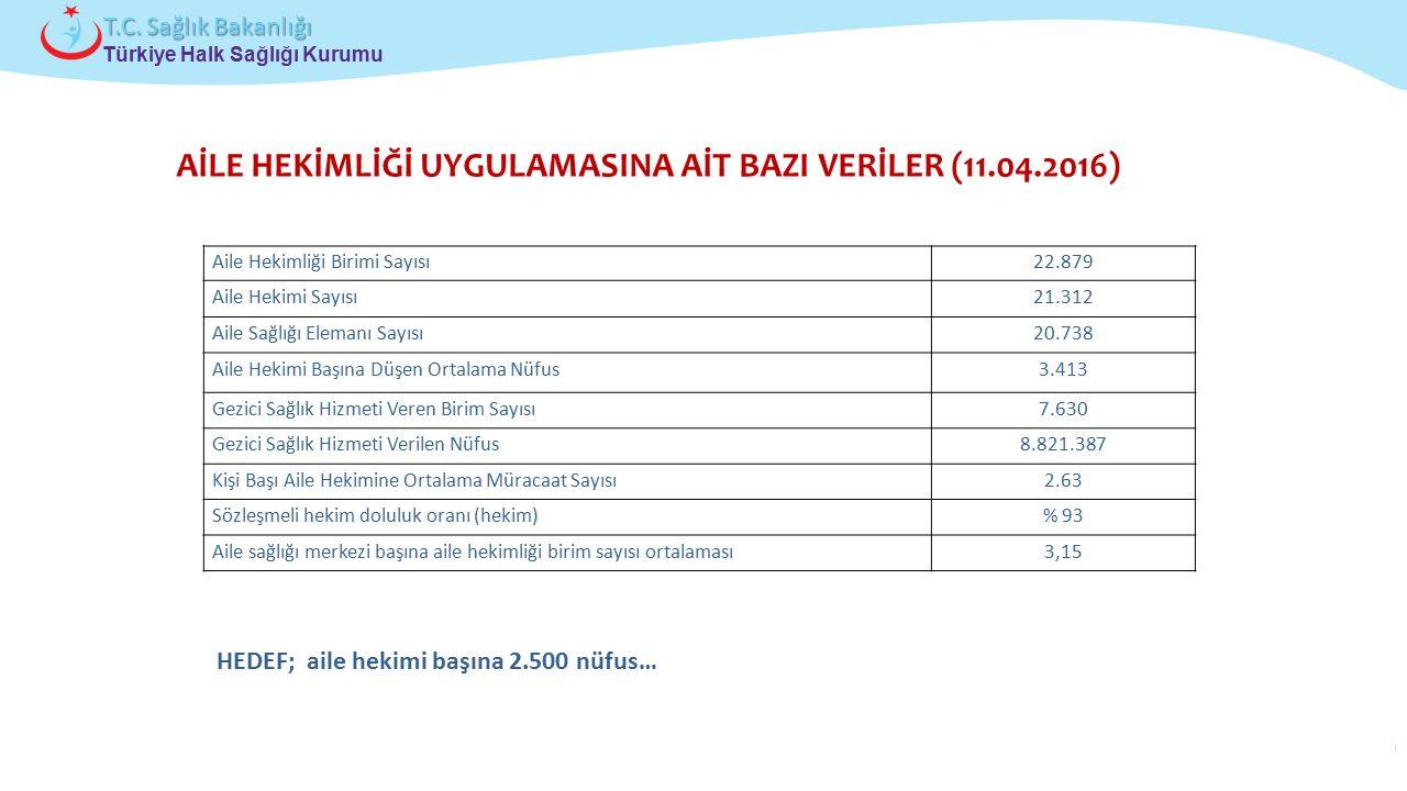 Çocuk ve Ergen Sağlığı Daire Başkanlığı Türkiye Halk Sağlığı Kurumu T.C. Sağlık Bakanlığı AİLE HEKİMLİĞİ UYGULAMASINA AİT BAZI VERİLER (11.04.2016) Ai