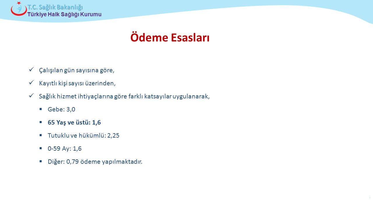 Çocuk ve Ergen Sağlığı Daire Başkanlığı Türkiye Halk Sağlığı Kurumu T.C. Sağlık Bakanlığı Çalışılan gün sayısına göre, Kayıtlı kişi sayısı üzerinden,