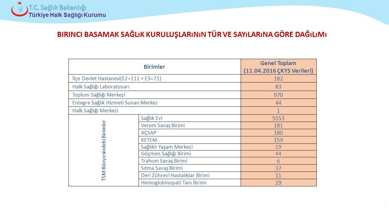 Çocuk ve Ergen Sağlığı Daire Başkanlığı Türkiye Halk Sağlığı Kurumu T.C. Sağlık Bakanlığı BIRINCI BASAMAK SAĞLıK KURULUŞLARıNıN TÜR VE SAYıLARıNA GÖRE