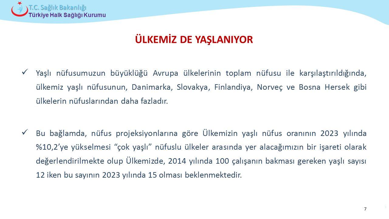 Çocuk ve Ergen Sağlığı Daire Başkanlığı Türkiye Halk Sağlığı Kurumu T.C. Sağlık Bakanlığı ÜLKEMİZ DE YAŞLANIYOR Yaşlı nüfusumuzun büyüklüğü Avrupa ülk