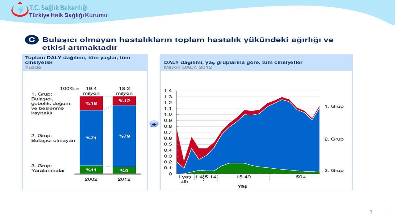 Çocuk ve Ergen Sağlığı Daire Başkanlığı Türkiye Halk Sağlığı Kurumu T.C. Sağlık Bakanlığı 9