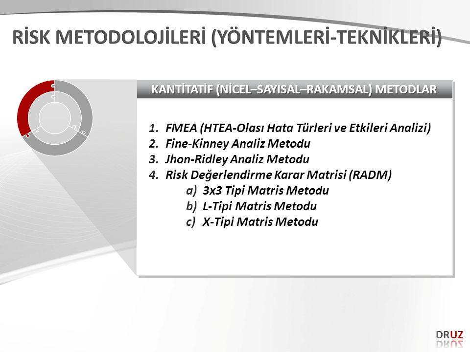 KANTİTATİF (NİCEL–SAYISAL–RAKAMSAL) METODLAR 1.FMEA (HTEA-Olası Hata Türleri ve Etkileri Analizi) 2.Fine-Kinney Analiz Metodu 3.Jhon-Ridley Analiz Met