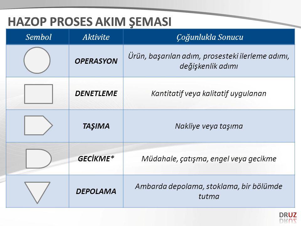 SembolAktivite Çoğunlukla Sonucu OPERASYON Ürün, başarılan adım, prosesteki ilerleme adımı, değişkenlik adımı DENETLEMEKantitatif veya kalitatif uygul