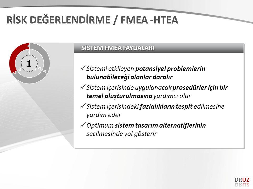 SİSTEM FMEA FAYDALARI Sistemi etkileyen potansiyel problemlerin bulunabileceği alanlar daralır Sistem içerisinde uygulanacak prosedürler için bir teme