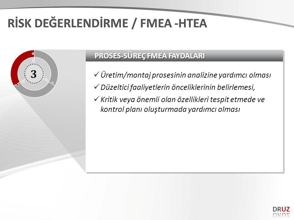 PROSES-SÜREÇ FMEA FAYDALARI Üretim/montaj prosesinin analizine yardımcı olması Düzeltici faaliyetlerin önceliklerinin belirlemesi, Kritik veya önemli