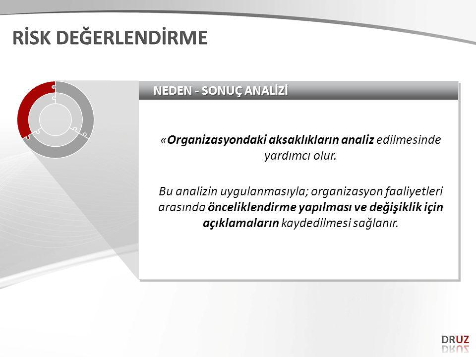NEDEN - SONUÇ ANALİZİ «Organizasyondaki aksaklıkların analiz edilmesinde yardımcı olur. Bu analizin uygulanmasıyla; organizasyon faaliyetleri arasında