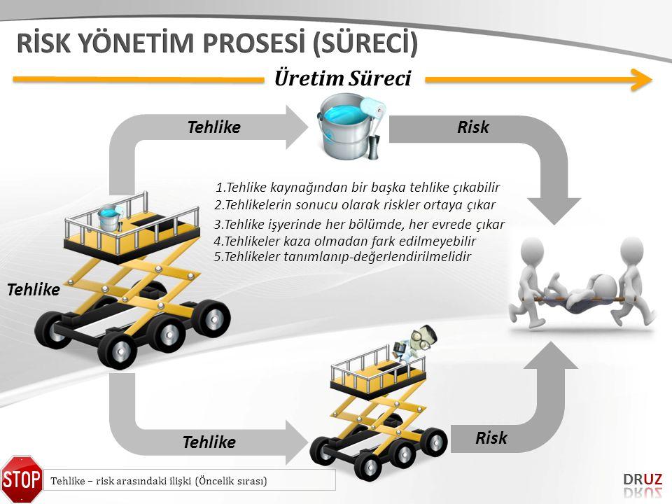 Tehlike – risk arasındaki ilişki (Öncelik sırası) Üretim Süreci Tehlike Risk 1.Tehlike kaynağından bir başka tehlike çıkabilir 2.Tehlikelerin sonucu o