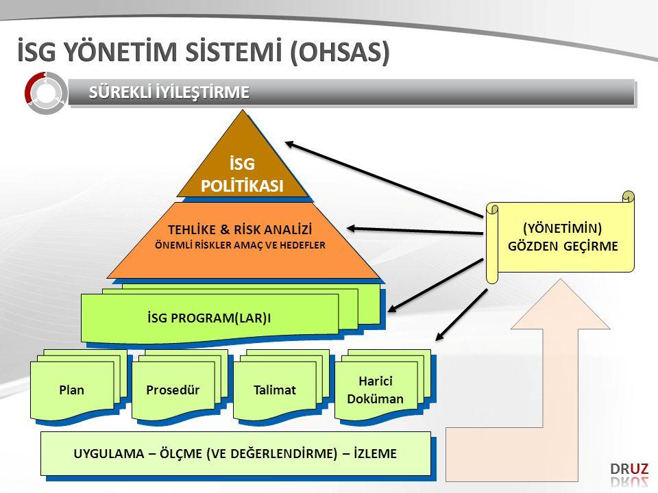 FMEA ÇEŞİTLERİ 1.Sistem FMEA (HTEA) 2.Tasarım FMEA (HTEA) 3.Proses FMEA (HTEA) 4.Servis FMEA (HTEA) 1.Sistem FMEA (HTEA) 2.Tasarım FMEA (HTEA) 3.Proses FMEA (HTEA) 4.Servis FMEA (HTEA)