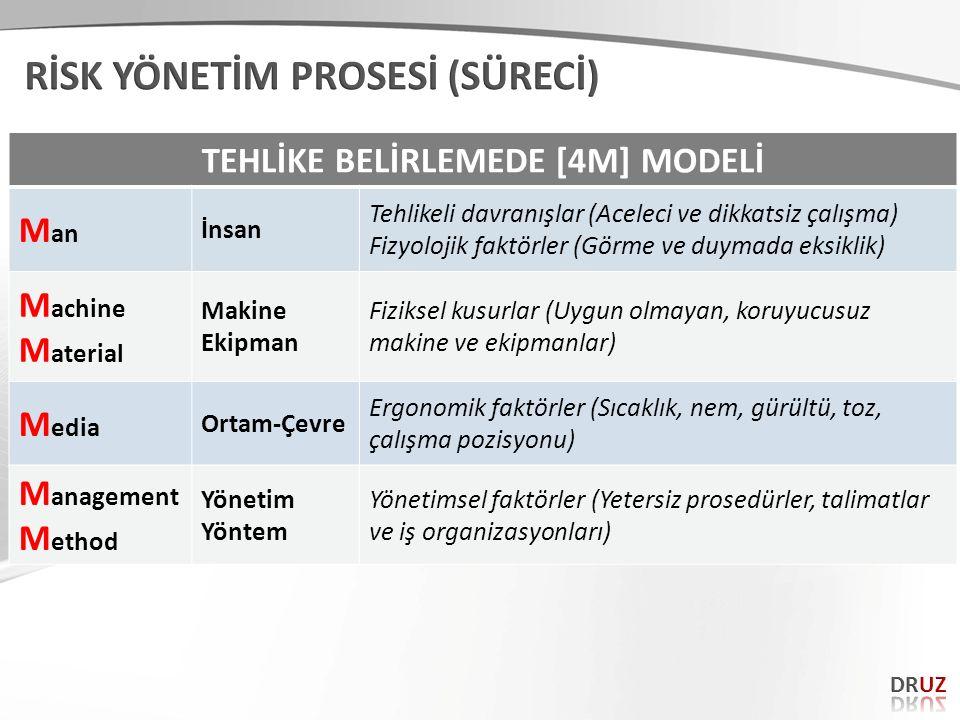 TEHLİKE BELİRLEMEDE [4M] MODELİ M an İnsan Tehlikeli davranışlar (Aceleci ve dikkatsiz çalışma) Fizyolojik faktörler (Görme ve duymada eksiklik) M ach