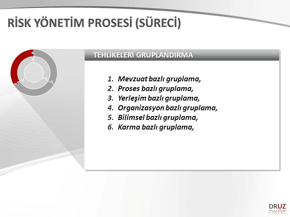 TEHLİKELERİ GRUPLANDIRMA 1.Mevzuat bazlı gruplama, 2.Proses bazlı gruplama, 3.Yerleşim bazlı gruplama, 4.Organizasyon bazlı gruplama, 5.Bilimsel bazlı