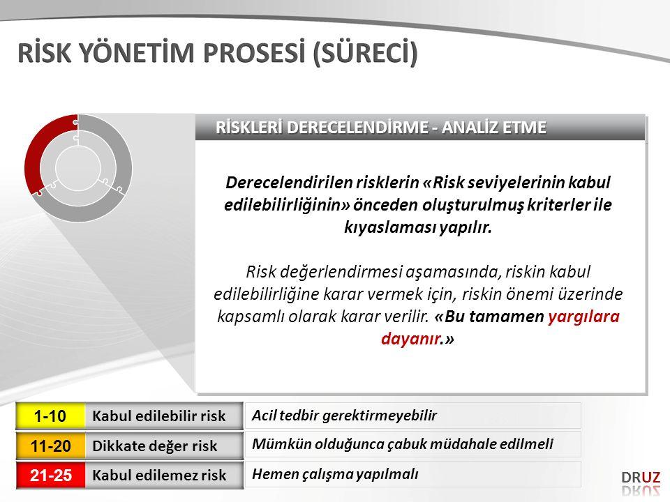 RİSKLERİ DERECELENDİRME - ANALİZ ETME Derecelendirilen risklerin «Risk seviyelerinin kabul edilebilirliğinin» önceden oluşturulmuş kriterler ile kıyas