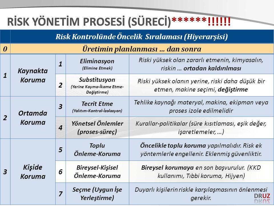 Risk Kontrolünde Öncelik Sıralaması (Hiyerarşisi) 0Üretimin planlanması … dan sonra 1 Kaynakta Koruma 1 Eliminasyon (Elimine Etmek) Riski yüksek olan