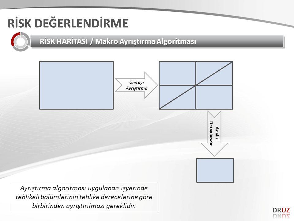 Üniteyi Ayrıştırma Analizi Detaylandır RİSK HARİTASI / Makro Ayrıştırma Algoritması Ayrıştırma algoritması uygulanan işyerinde tehlikeli bölümlerinin