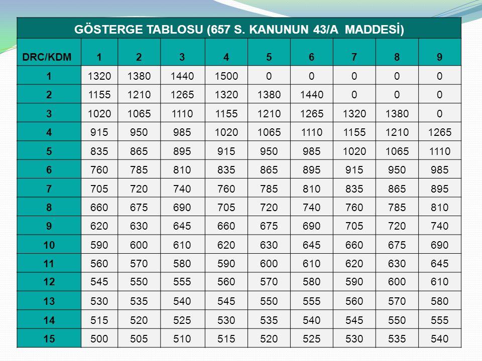 GÖSTERGE TABLOSU (657 S.