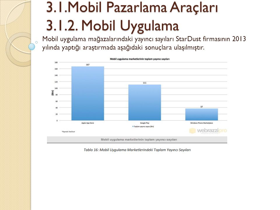 3.1.Mobil Pazarlama Araçları 3.1.2. Mobil Uygulama 3.1.Mobil Pazarlama Araçları 3.1.2. Mobil Uygulama Mobil uygulama ma ğ azalarındaki yayıncı sayılar