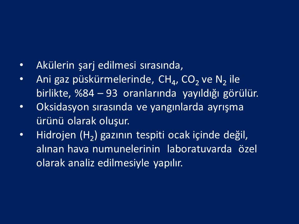 Akülerin şarj edilmesi sırasında, Ani gaz püskürmelerinde, CH 4, CO 2 ve N 2 ile birlikte, %84 – 93 oranlarında yayıldığı görülür. Oksidasyon sırasınd