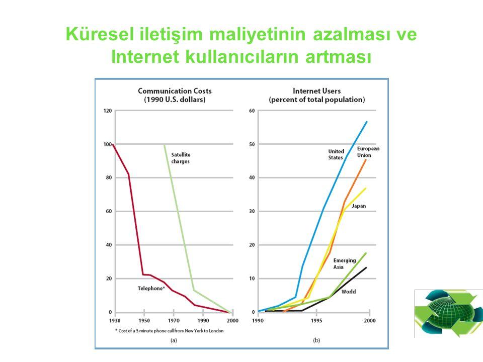 Küresel iletişim maliyetinin azalması ve Internet kullanıcıların artması