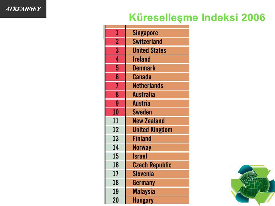Blah Dünya Rekabet Çizelgesi 2007 (2006 rankings are in brackets) Source: IMD World Competitiveness Yearbook 2007