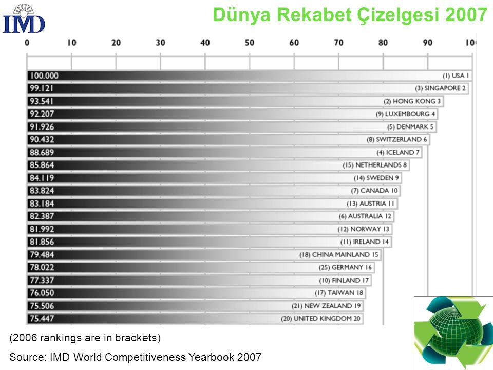 International Business: Strategy, Management, and the New Realities Küresel Rekabet Indeksi 2006-2007
