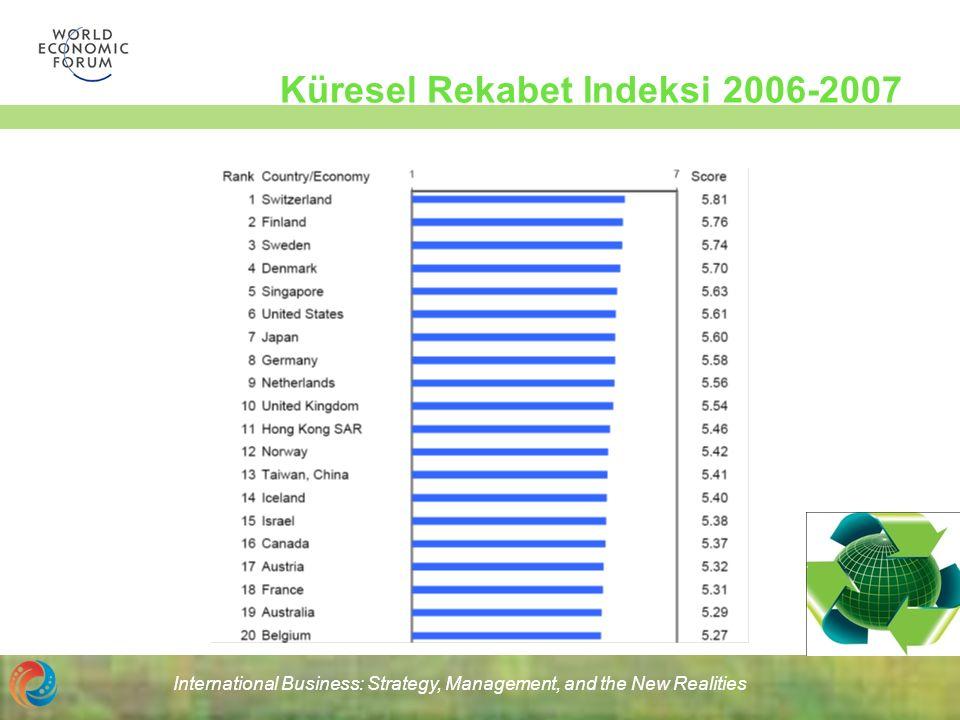 200620072006-07 1.Singapore1.United States1.Switzerland 2.Switzerland2.Singapore2.Finland 3.