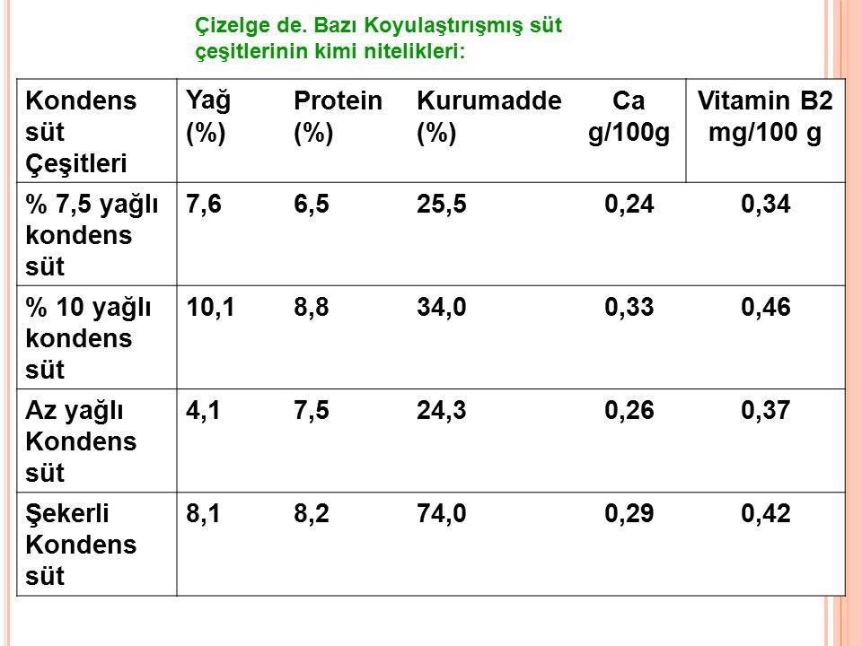 Çizelge de. Bazı Koyulaştırışmış süt çeşitlerinin kimi nitelikleri: Kondens süt Çeşitleri Yağ (%) Protein (%) Kurumadde (%) Ca g/100g Vitamin B2 mg/10