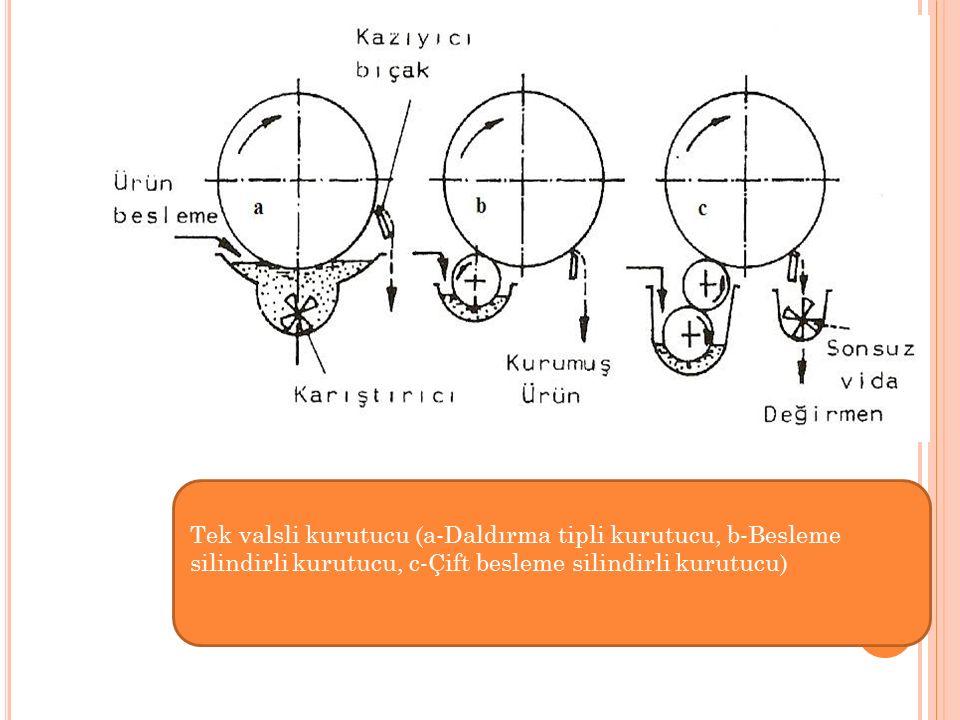Tek valsli kurutucu (a-Daldırma tipli kurutucu, b-Besleme silindirli kurutucu, c-Çift besleme silindirli kurutucu)