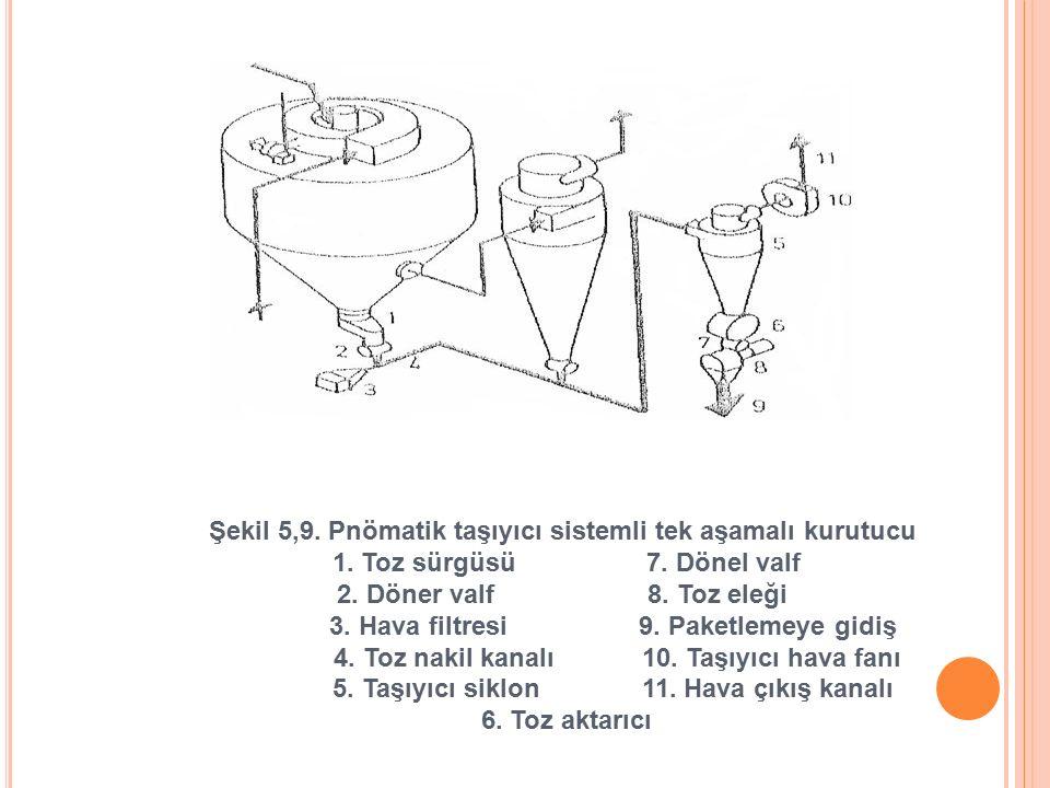 Şekil 5,9. Pnömatik taşıyıcı sistemli tek aşamalı kurutucu 1. Toz sürgüsü 7. Dönel valf 2. Döner valf 8. Toz eleği 3. Hava filtresi 9. Paketlemeye gid