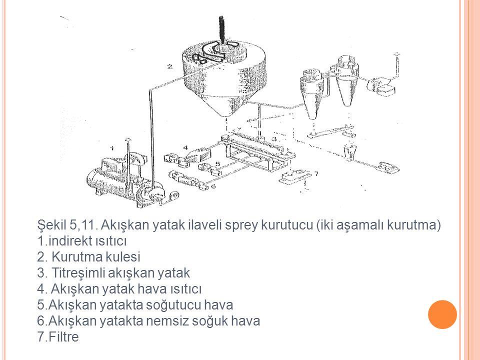Şekil 5,11.Akışkan yatak ilaveli sprey kurutucu (iki aşamalı kurutma) 1.indirekt ısıtıcı 2.