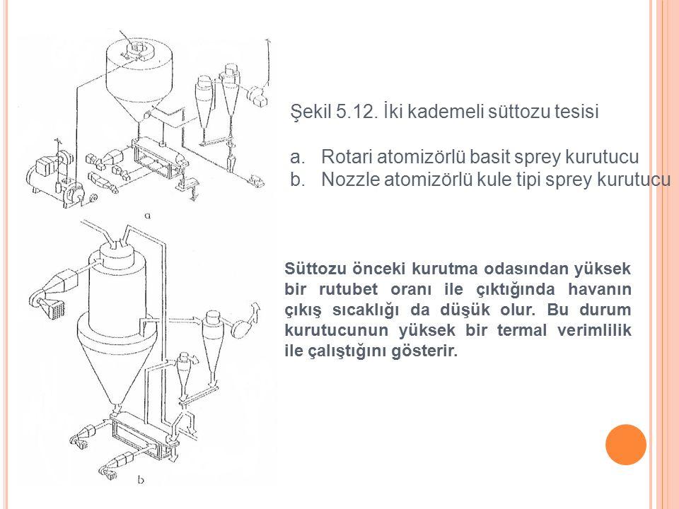 Şekil 5.12.İki kademeli süttozu tesisi a. Rotari atomizörlü basit sprey kurutucu b.