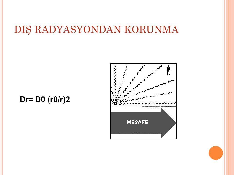 DIŞ RADYASYONDAN KORUNMA Dr= D0 (r0/r)2