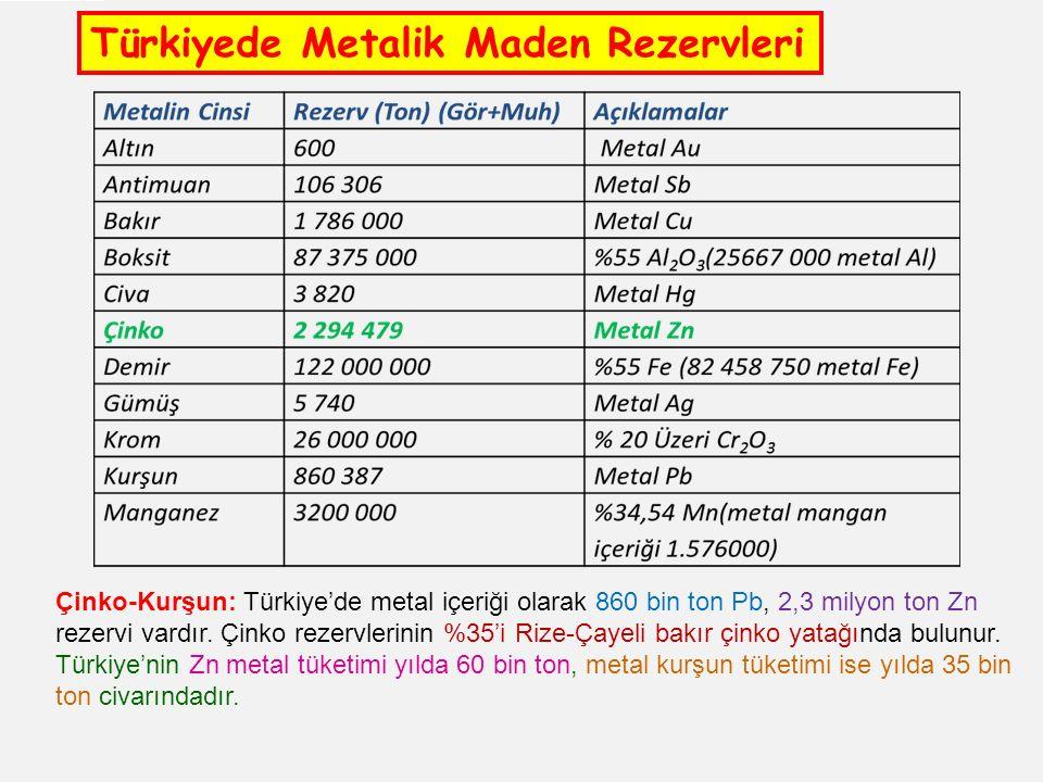 Türkiyede Metalik Maden Rezervleri Çinko-Kurşun: Türkiye'de metal içeriği olarak 860 bin ton Pb, 2,3 milyon ton Zn rezervi vardır.
