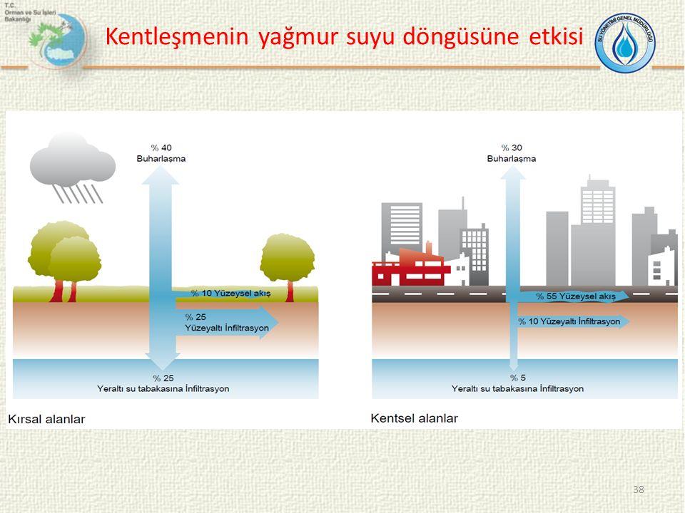 Kentleşmenin yağmur suyu döngüsüne etkisi 38