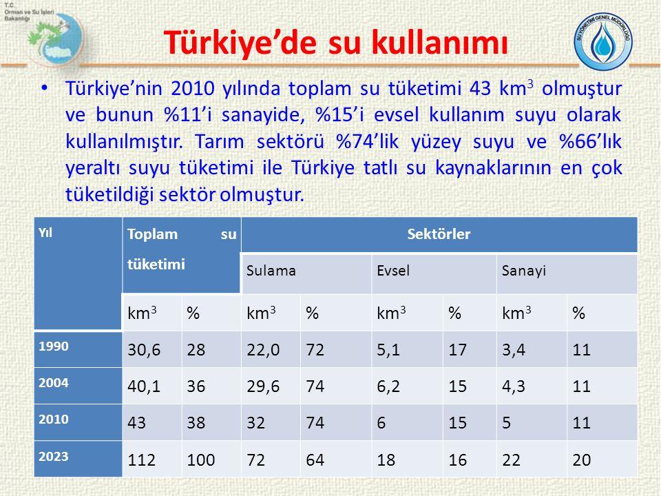 Türkiye'de su kullanımı Türkiye'nin 2010 yılında toplam su tüketimi 43 km 3 olmuştur ve bunun %11'i sanayide, %15'i evsel kullanım suyu olarak kullanı