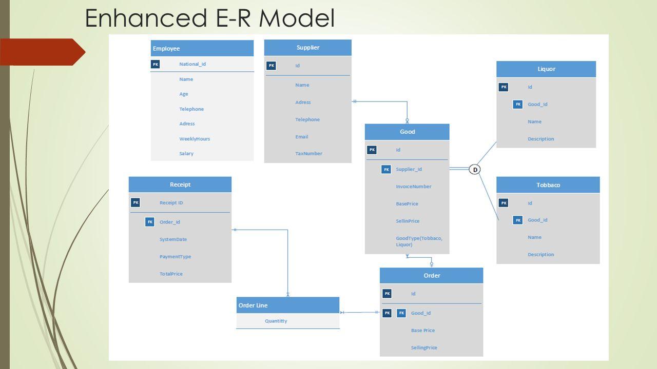 Enhanced E-R Model