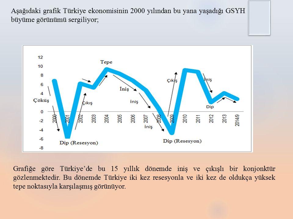 Aşağıdaki grafik Türkiye ekonomisinin 2000 yılından bu yana yaşadığı GSYH büyüme görünümü sergiliyor; Grafiğe göre Türkiye'de bu 15 yıllık dönemde iniş ve çıkışlı bir konjonktür gözlenmektedir.